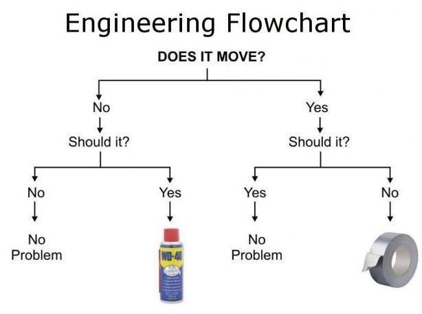 inžinierske faily (1)