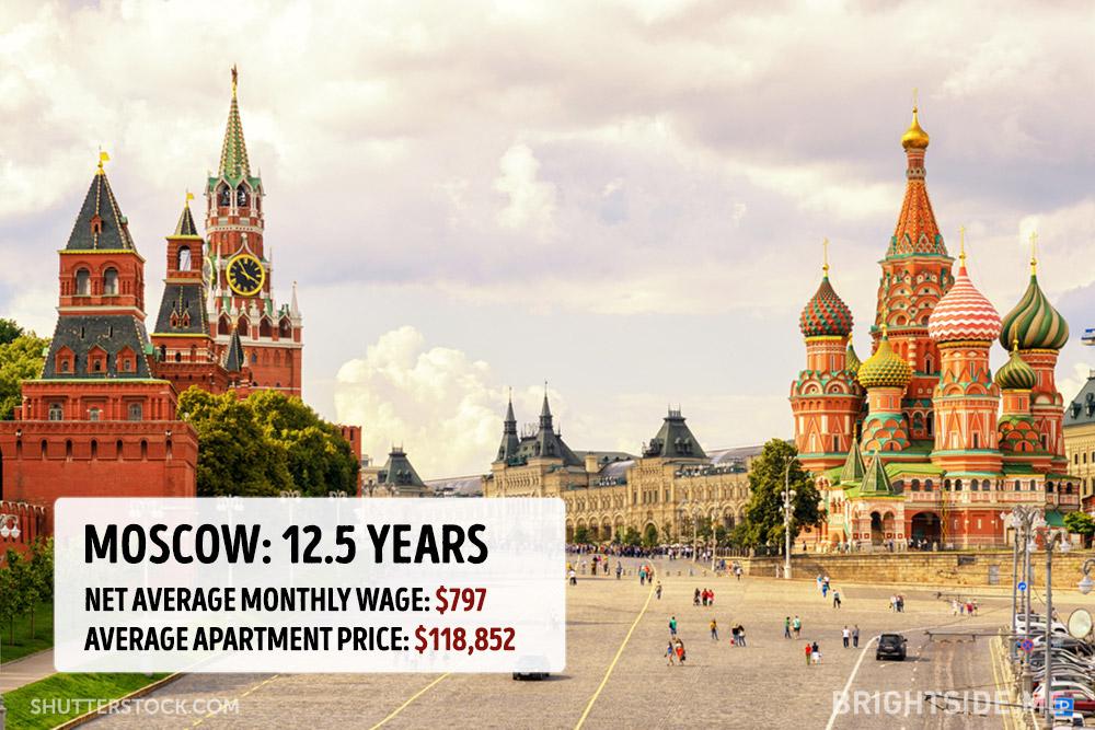 cena bytu v mestach (1)