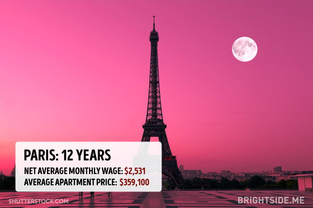 cena bytu v mestach (5)