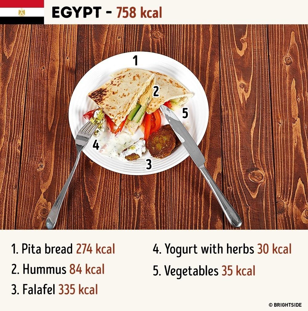 raňajky okolo sveta